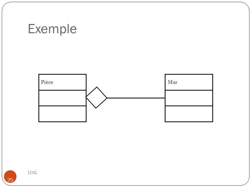 Exemple Pièce Mur UML