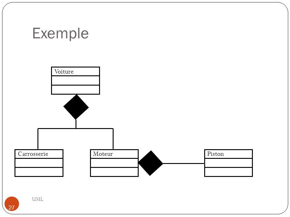 Exemple Voiture Carrosserie Moteur Piston UML