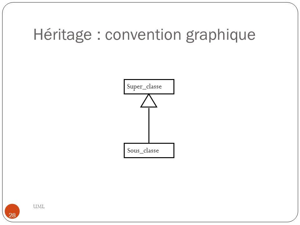 Héritage : convention graphique