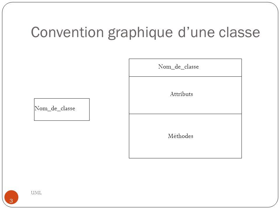 Convention graphique d'une classe