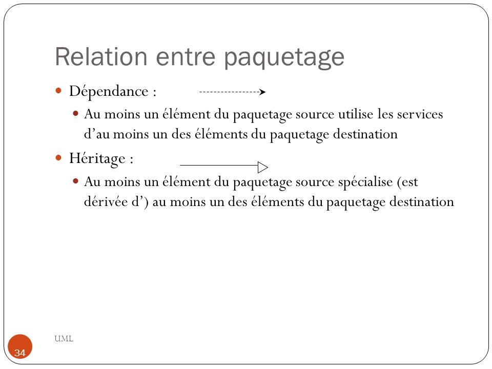 Relation entre paquetage