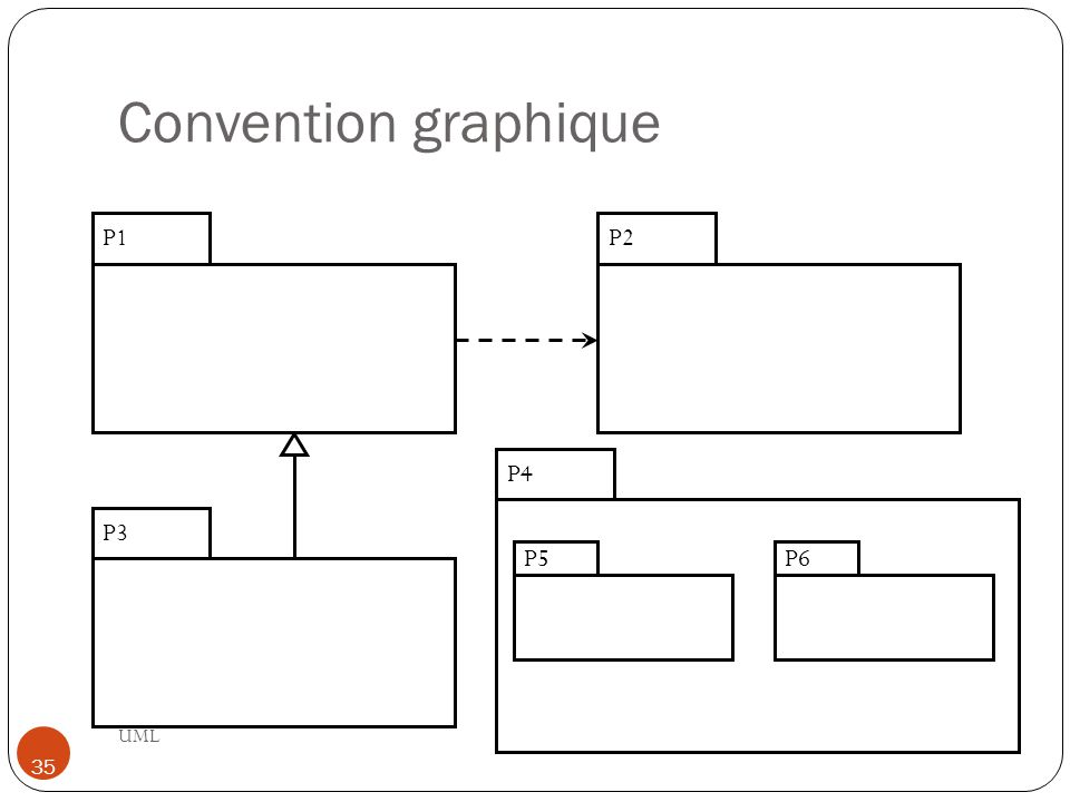 Convention graphique P1 P2 P4 P3 P5 P6 UML