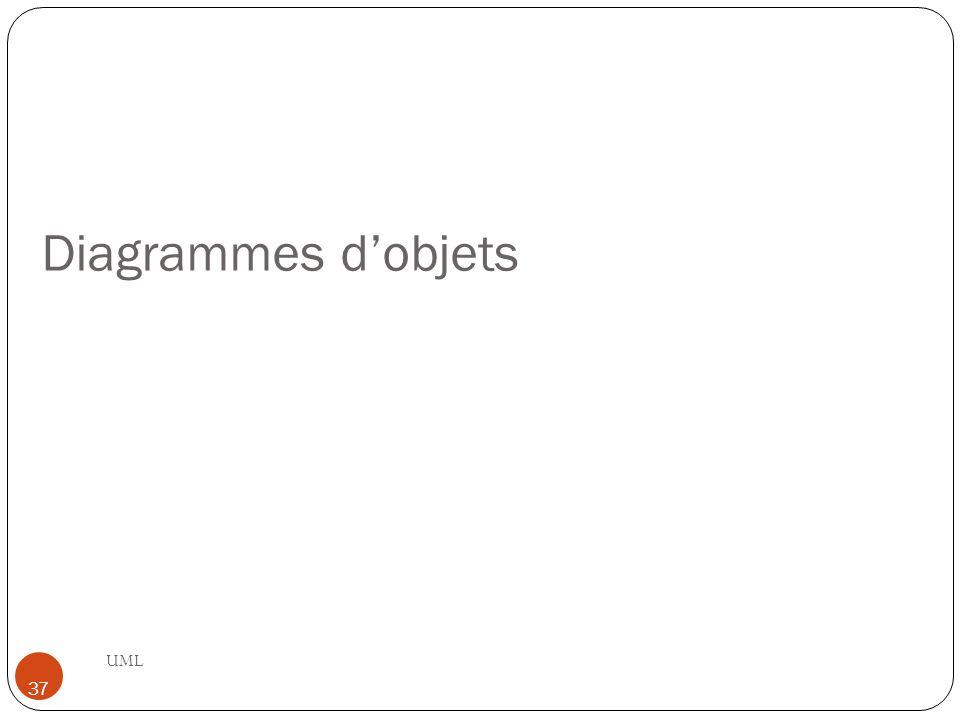 Diagrammes d'objets UML