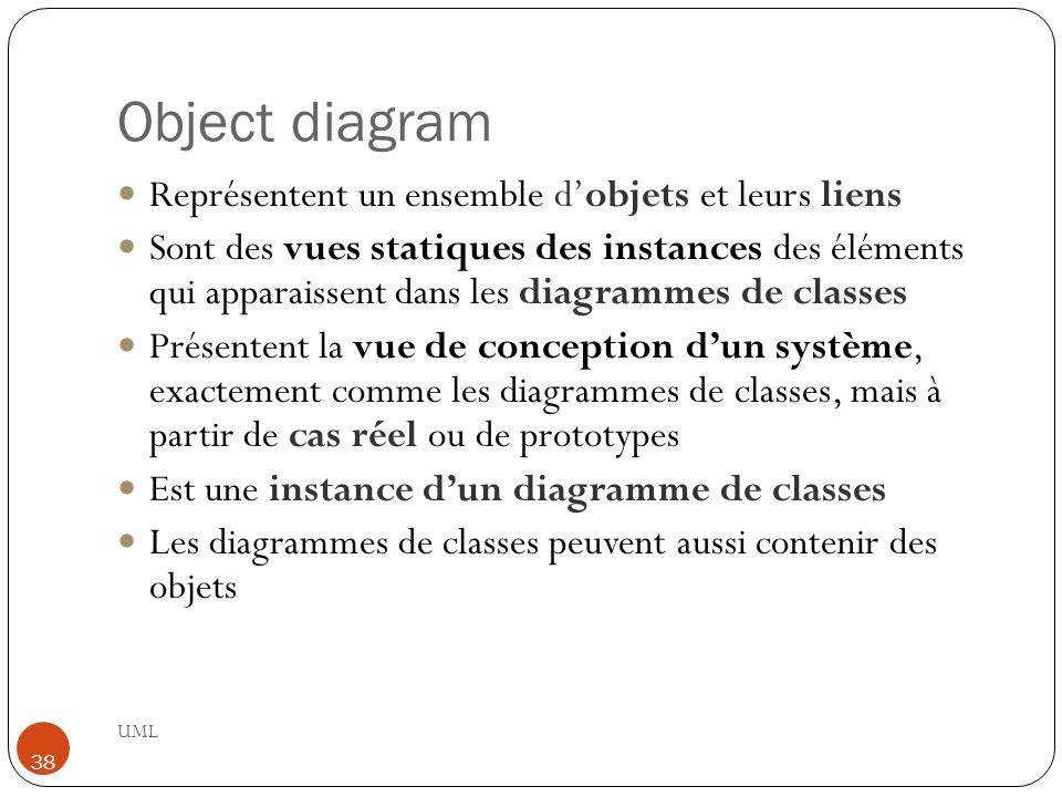 Object diagram Représentent un ensemble d'objets et leurs liens