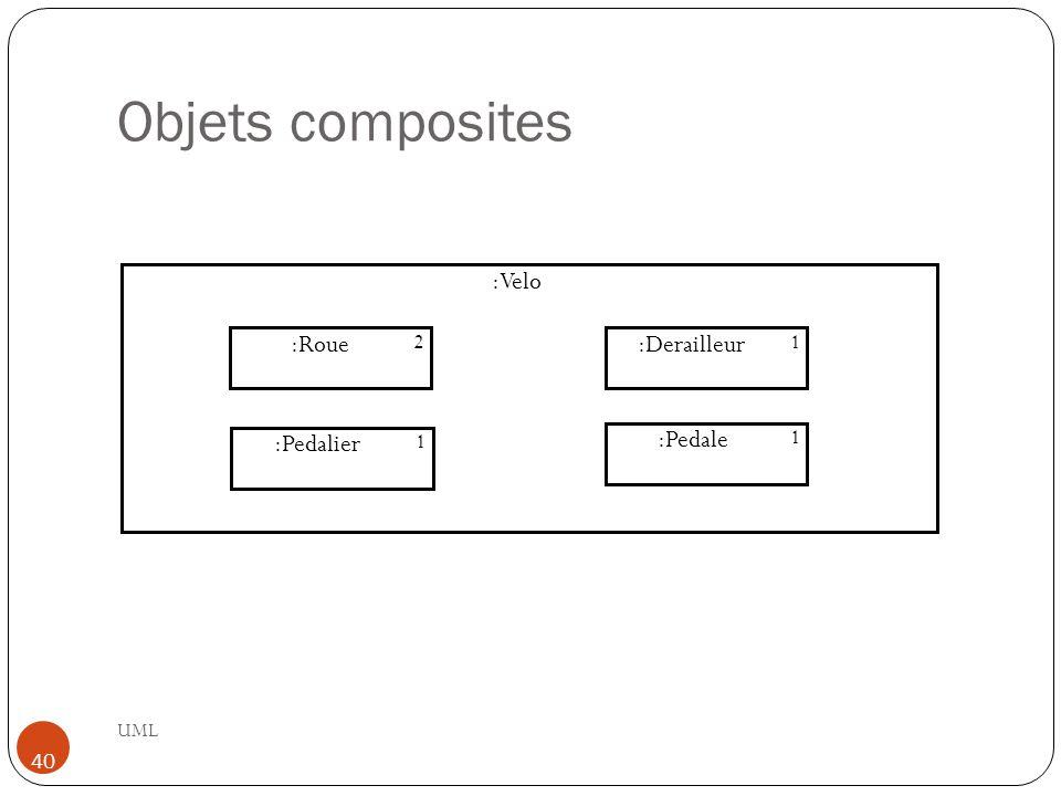 Objets composites :Velo :Roue :Derailleur :Pedalier :Pedale 2 1 1 1