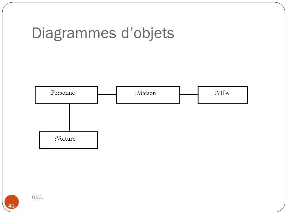 Diagrammes d'objets :Personne :Maison :Ville :Voiture UML