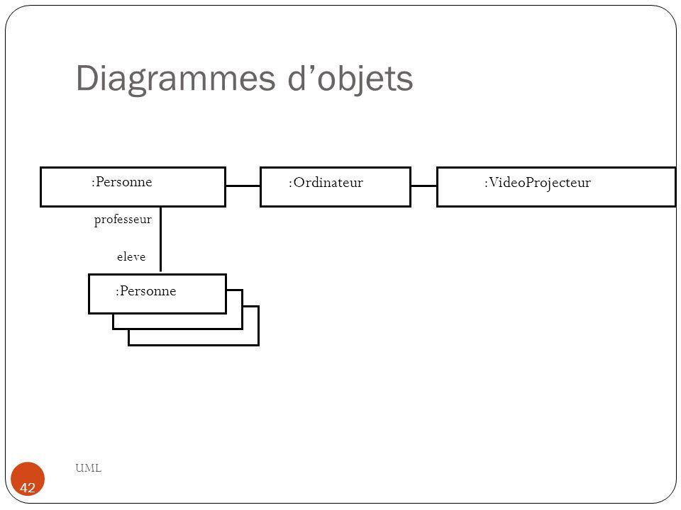 Diagrammes d'objets :Personne :Ordinateur :VideoProjecteur :Personne