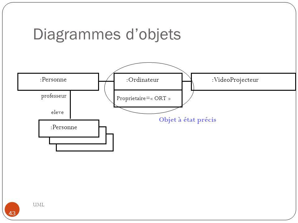 Diagrammes d'objets :Personne :Ordinateur :VideoProjecteur