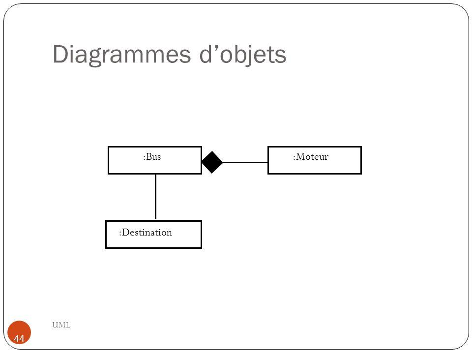 Diagrammes d'objets :Bus :Moteur :Destination UML