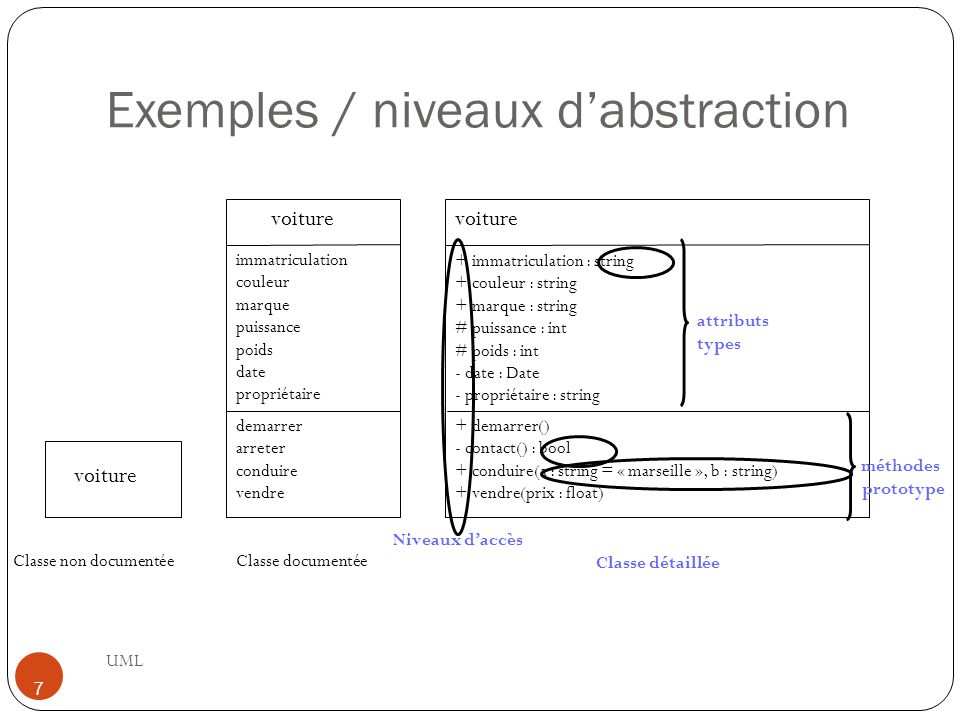 Exemples / niveaux d'abstraction