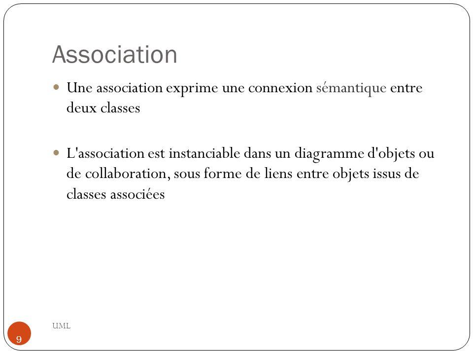 Association Une association exprime une connexion sémantique entre deux classes