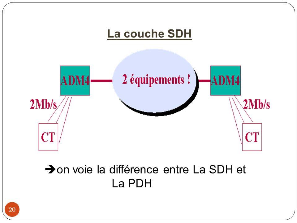 on voie la différence entre La SDH et La PDH