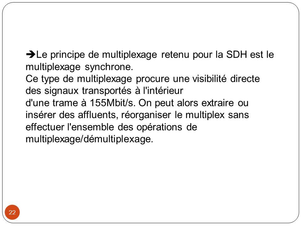 Le principe de multiplexage retenu pour la SDH est le multiplexage synchrone.