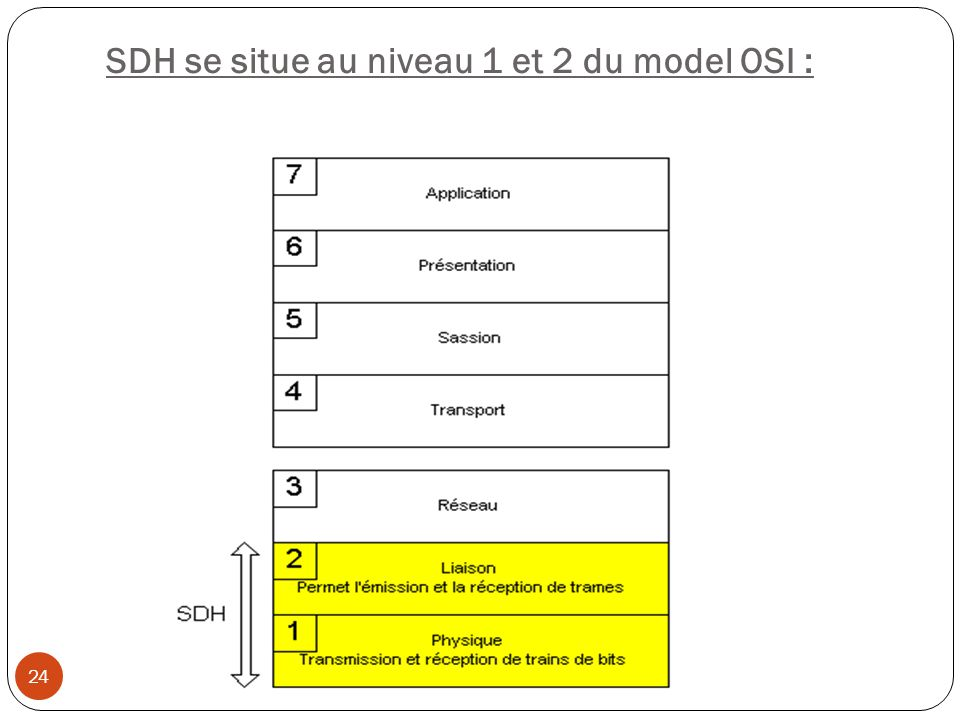 SDH se situe au niveau 1 et 2 du model OSI :
