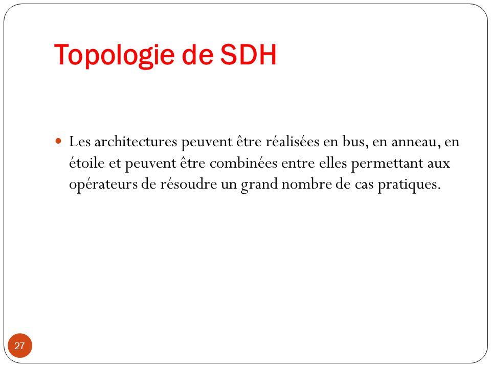 Topologie de SDH