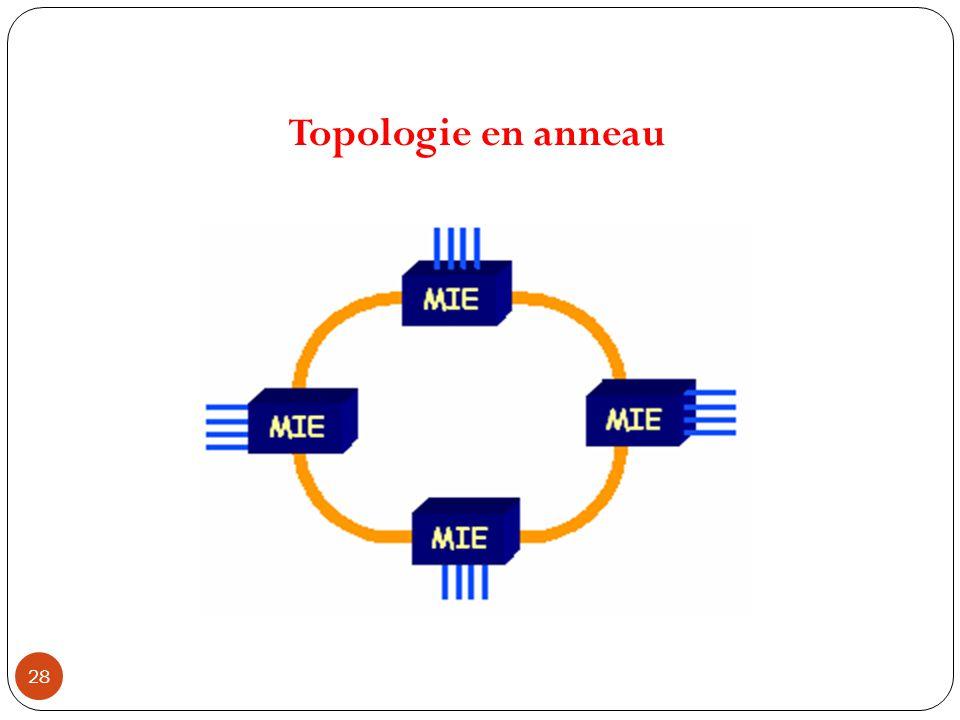 Topologie en anneau