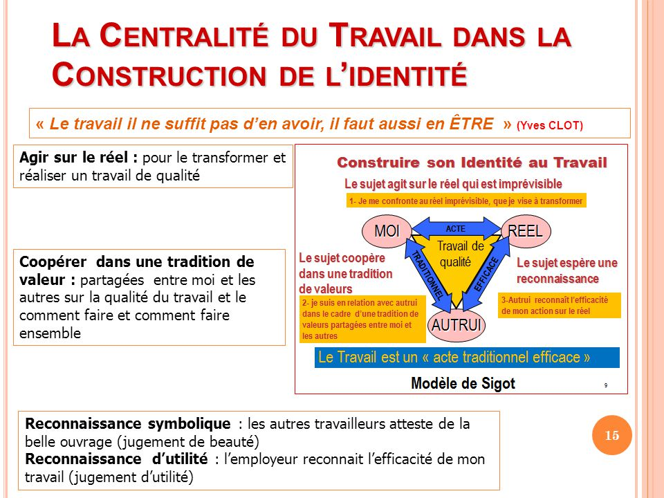La Centralité du Travail dans la Construction de l'identité