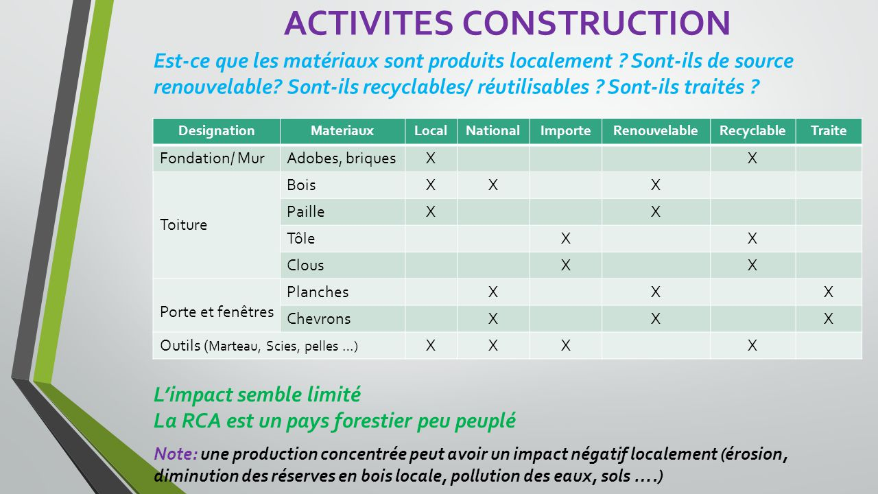 ACTIVITES CONSTRUCTION