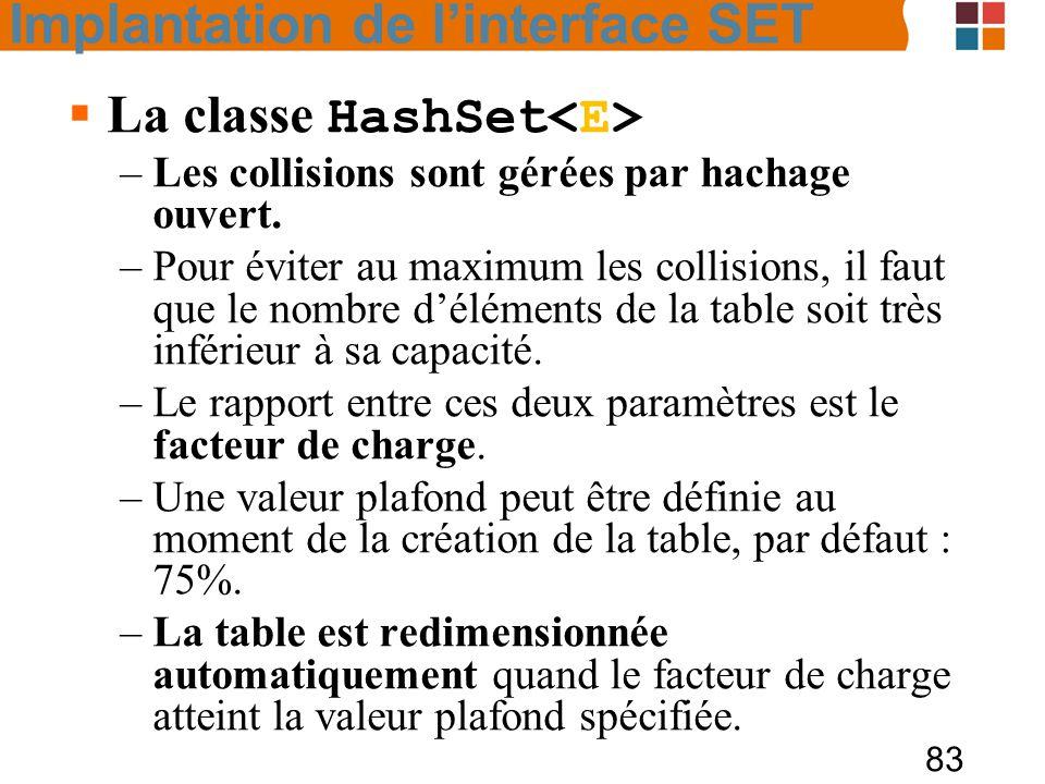 La classe HashSet<E>