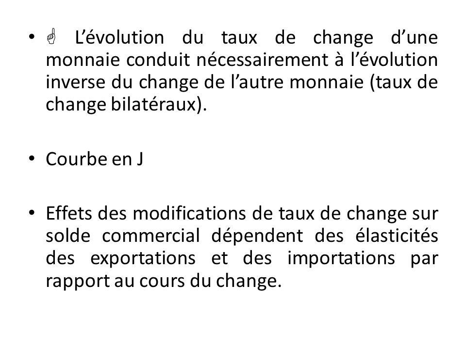  L'évolution du taux de change d'une monnaie conduit nécessairement à l'évolution inverse du change de l'autre monnaie (taux de change bilatéraux).
