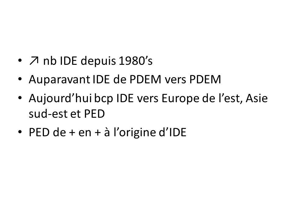 ↗ nb IDE depuis 1980's Auparavant IDE de PDEM vers PDEM. Aujourd'hui bcp IDE vers Europe de l'est, Asie sud-est et PED.
