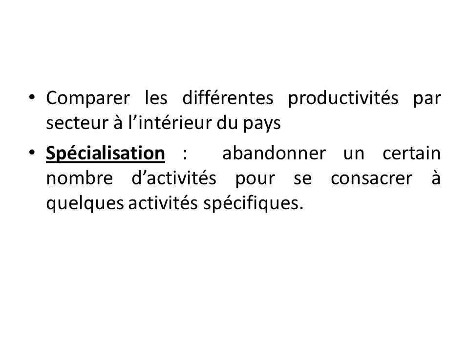 Comparer les différentes productivités par secteur à l'intérieur du pays