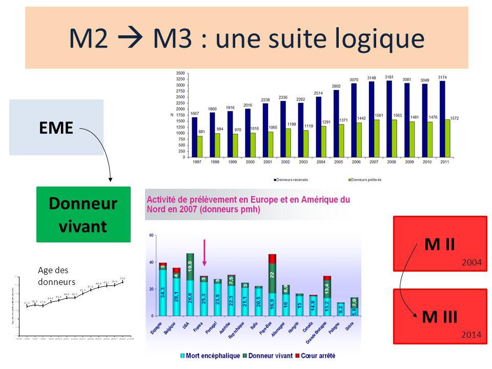 M2  M3 : une suite logique EME Donneur vivant M II M III 2004