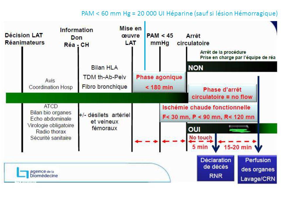 PAM < 60 mm Hg = 20 000 UI Héparine (sauf si lésion Hémorragique)