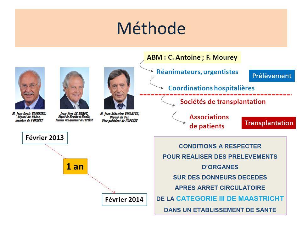 Méthode 1 an ABM : C. Antoine ; F. Mourey Réanimateurs, urgentistes