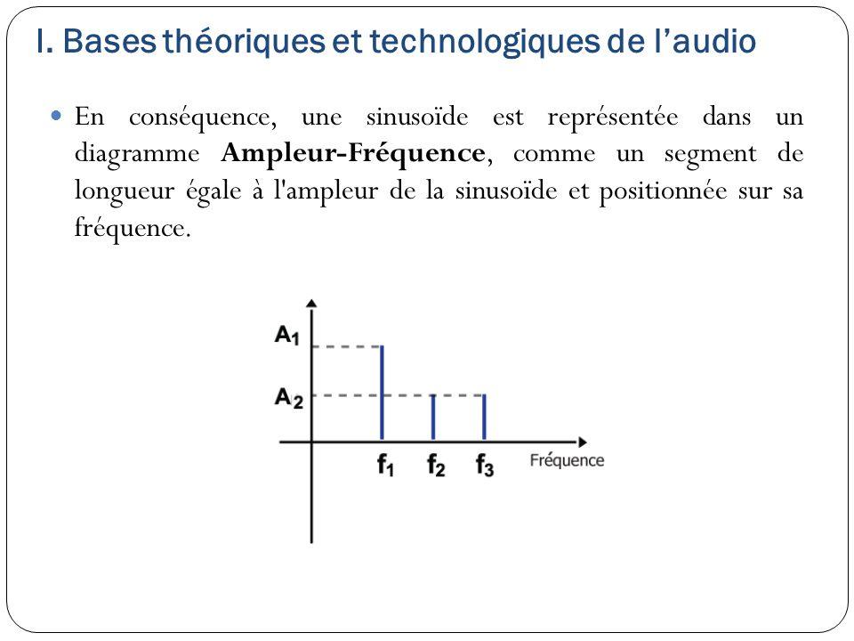 I. Bases théoriques et technologiques de l'audio