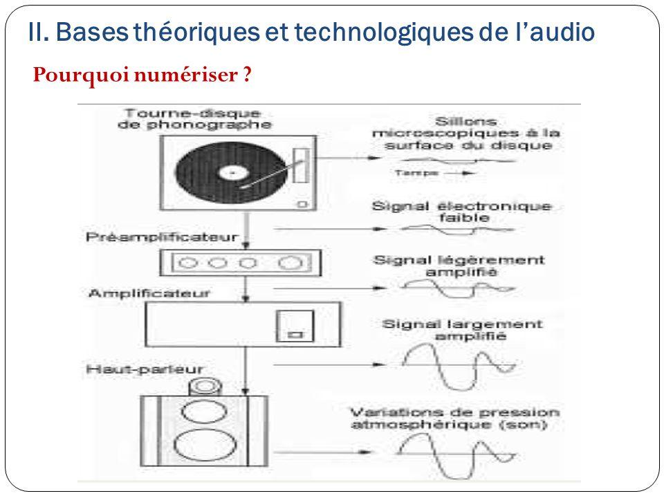 II. Bases théoriques et technologiques de l'audio