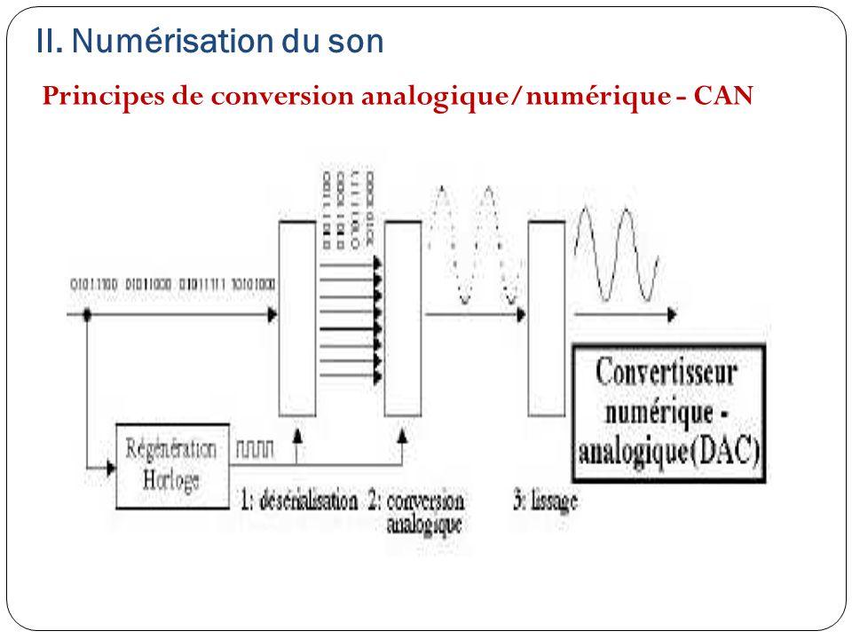 II. Numérisation du son Principes de conversion analogique/numérique - CAN
