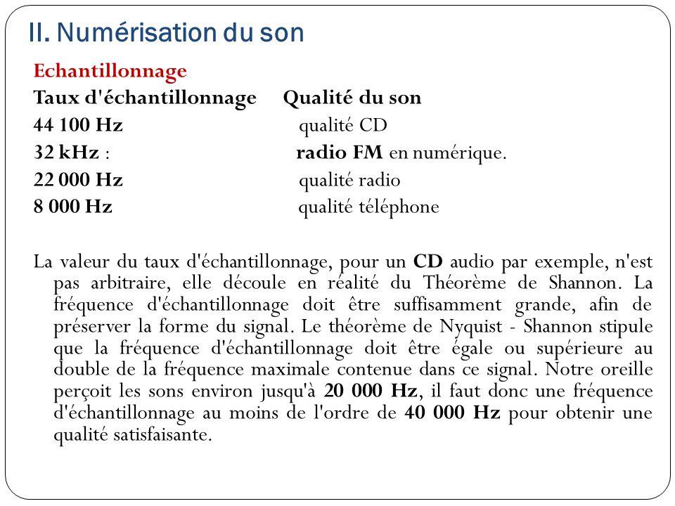 II. Numérisation du son