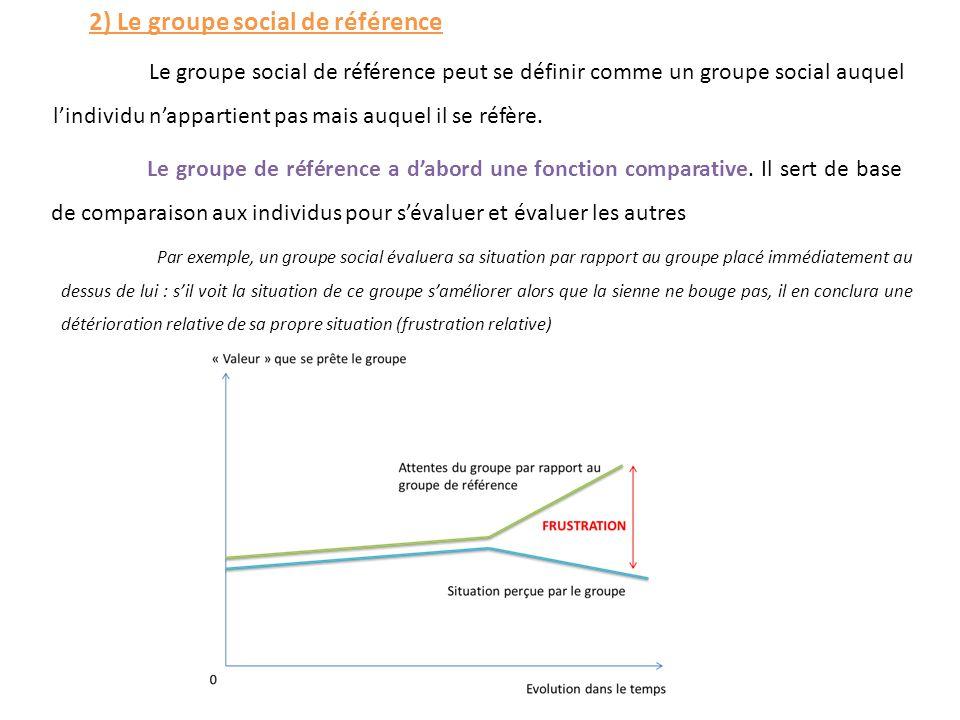 2) Le groupe social de référence