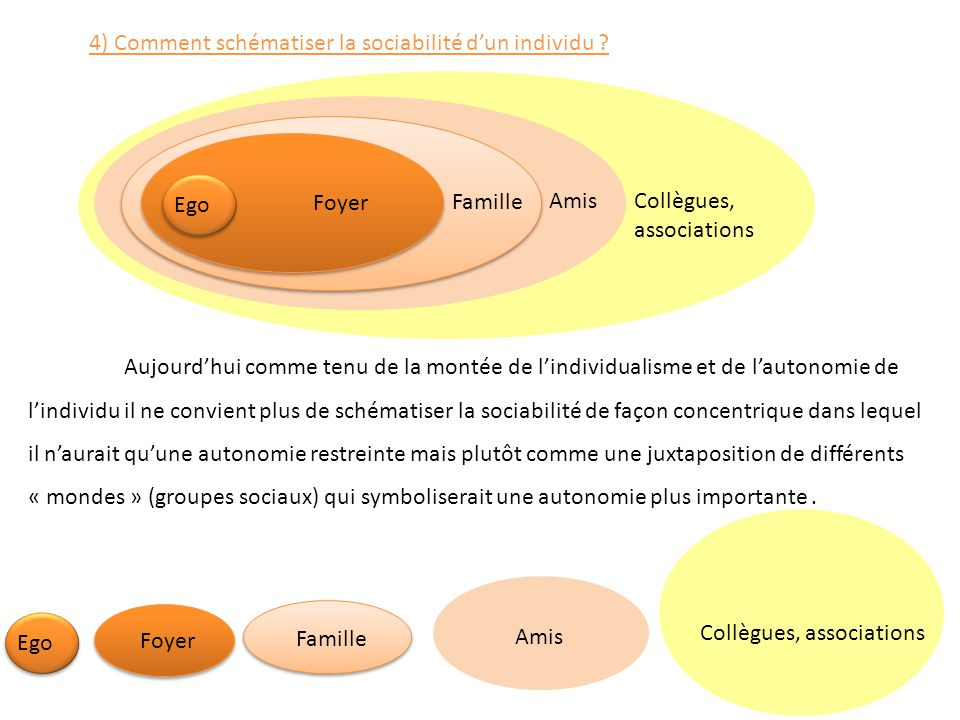 Collègues, associations