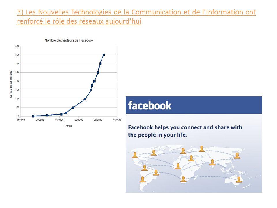 3) Les Nouvelles Technologies de la Communication et de l'Information ont renforcé le rôle des réseaux aujourd'hui