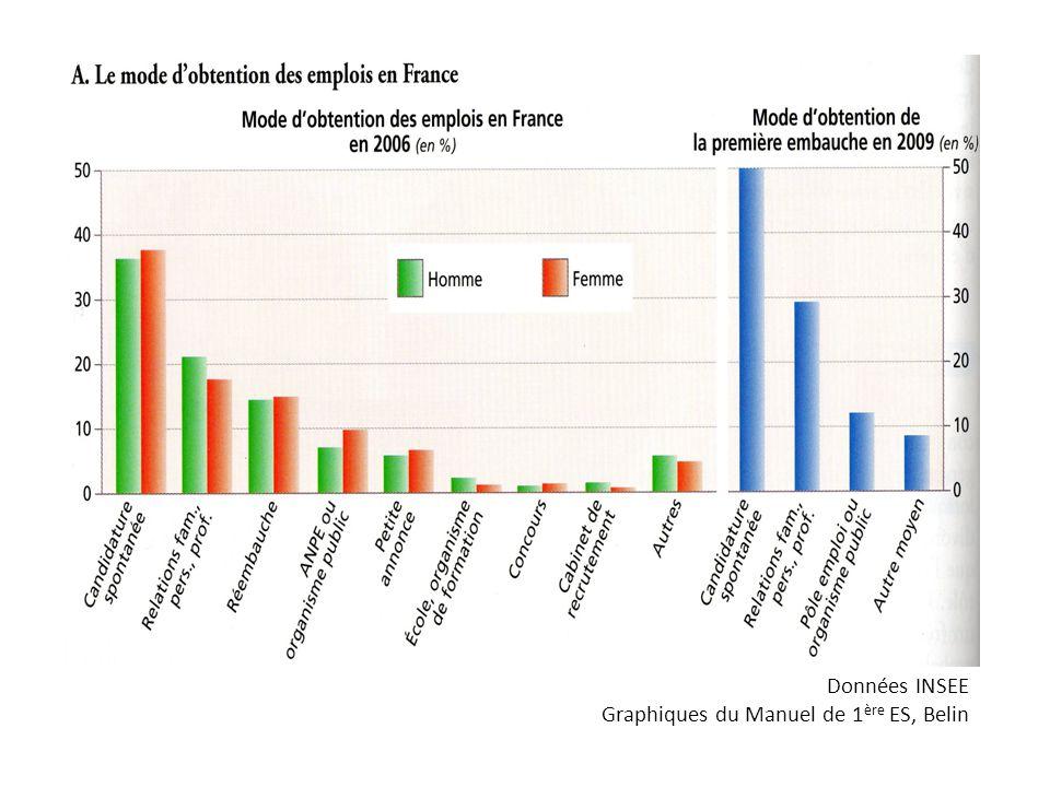 Données INSEE Graphiques du Manuel de 1ère ES, Belin