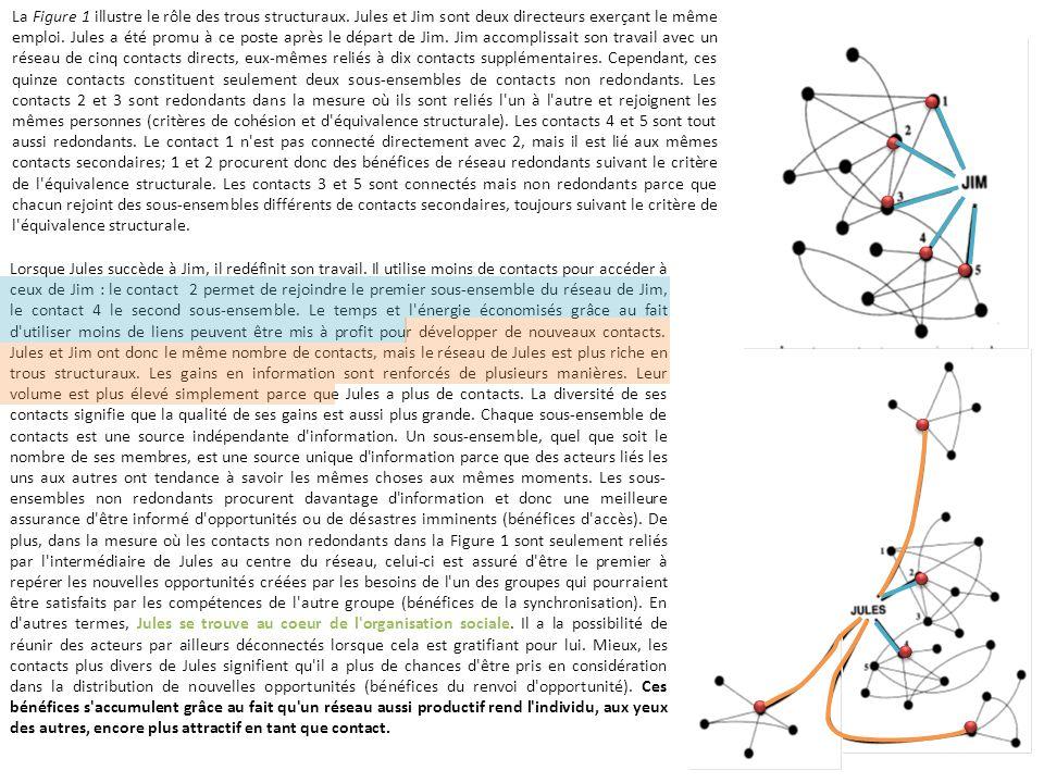 La Figure 1 illustre le rôle des trous structuraux