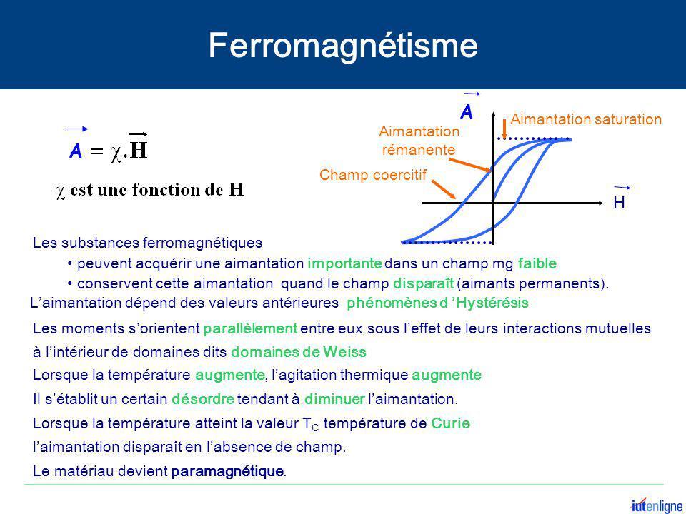 Ferromagnétisme A. Aimantation saturation. A. Aimantation rémanente. Champ coercitif. H. Les substances ferromagnétiques.