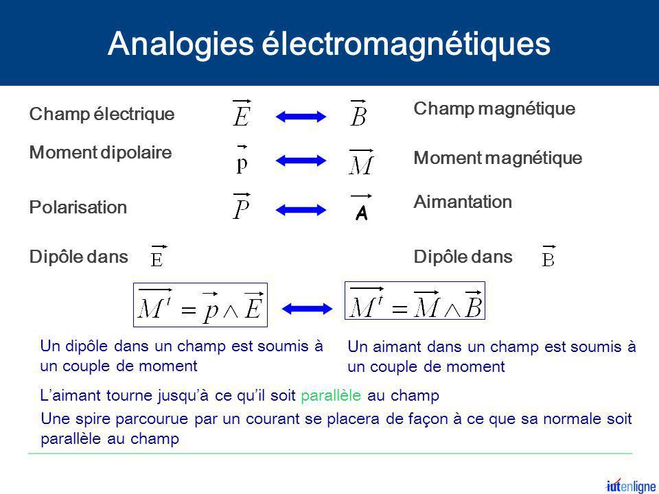 Analogies électromagnétiques