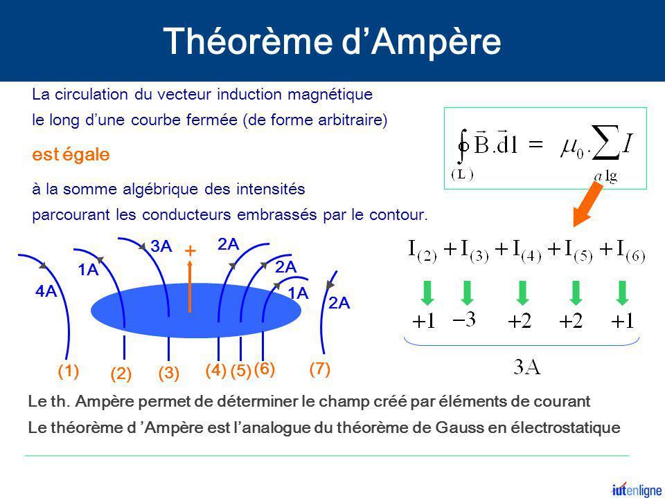Théorème d'Ampère + est égale