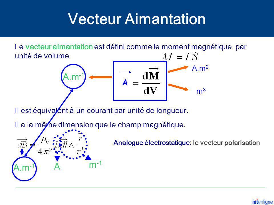 Vecteur Aimantation A.m-1 m-1 A A.m-1