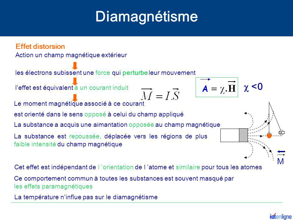 Diamagnétisme c <0 A M Effet distorsion