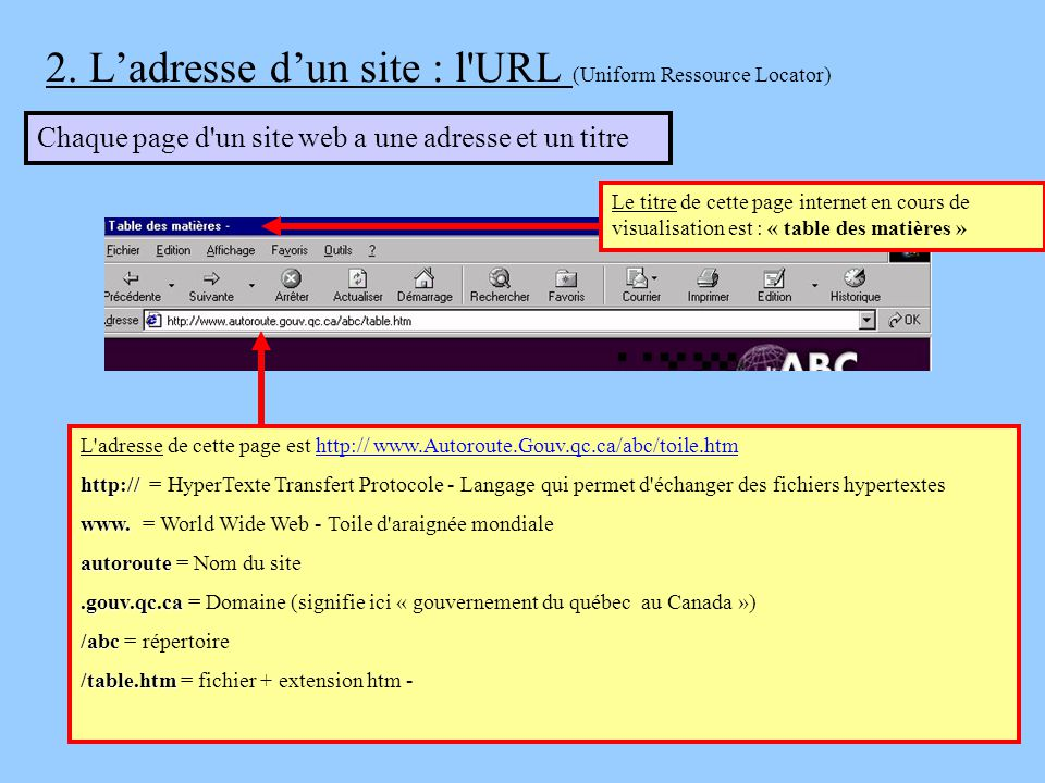 2. L'adresse d'un site : l URL (Uniform Ressource Locator)