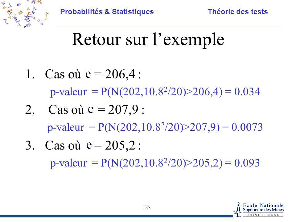 Retour sur l'exemple Cas où = 206,4 : Cas où = 207,9 :