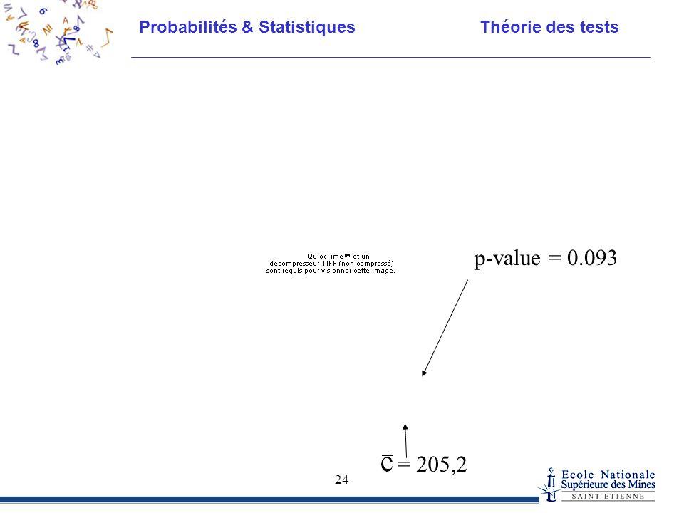 p-value = 0.093 = 205,2