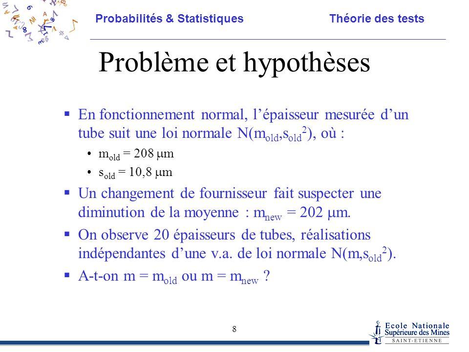 Problème et hypothèses