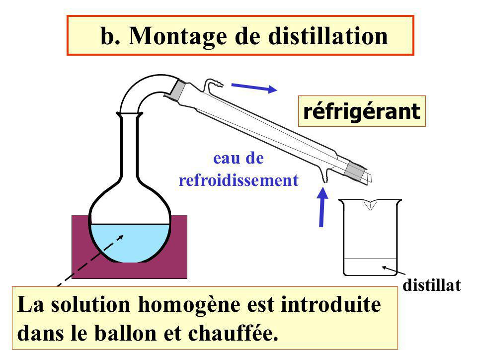 b. Montage de distillation