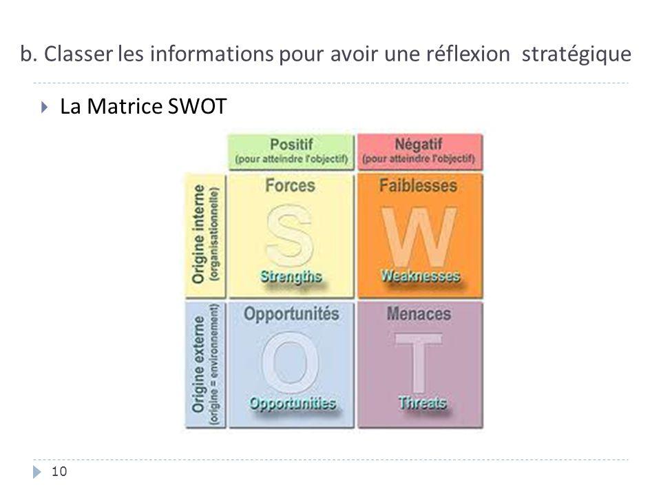 b. Classer les informations pour avoir une réflexion stratégique