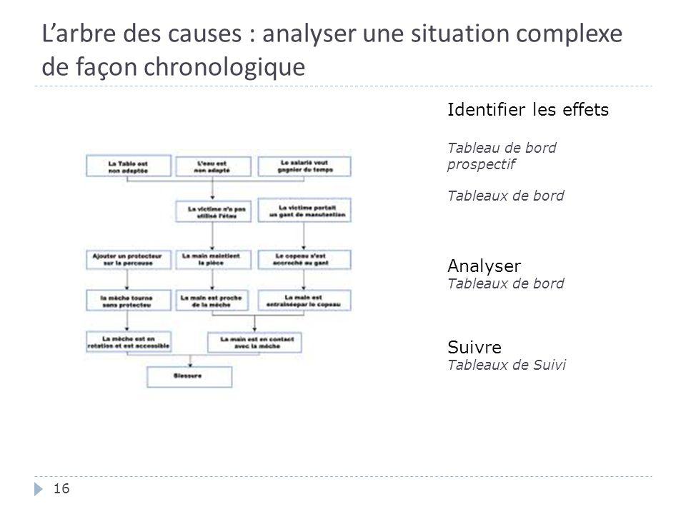 L'arbre des causes : analyser une situation complexe de façon chronologique